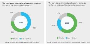 Euro à l'international CE Commission